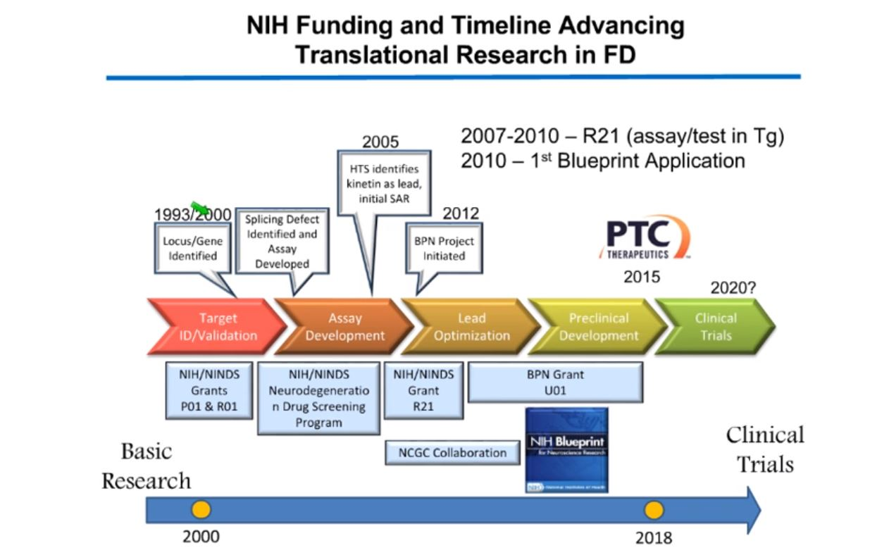 NIH funding chart webinar